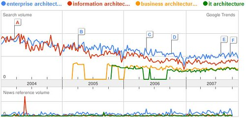 Google Trend of Enterprise Architecture vs information archicteture vs business archicteture vs IT-archicteture