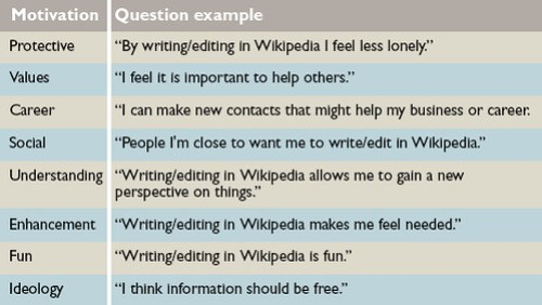 What motivates Wikipedians?