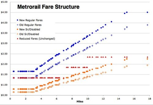 New Metro Fare Structure
