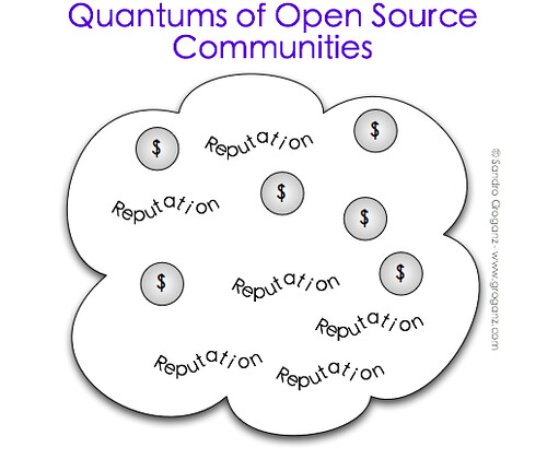 Quantums of Open Source Communities