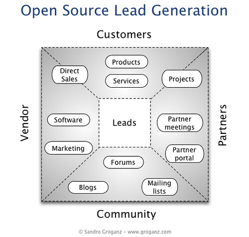 oss_lead_generation