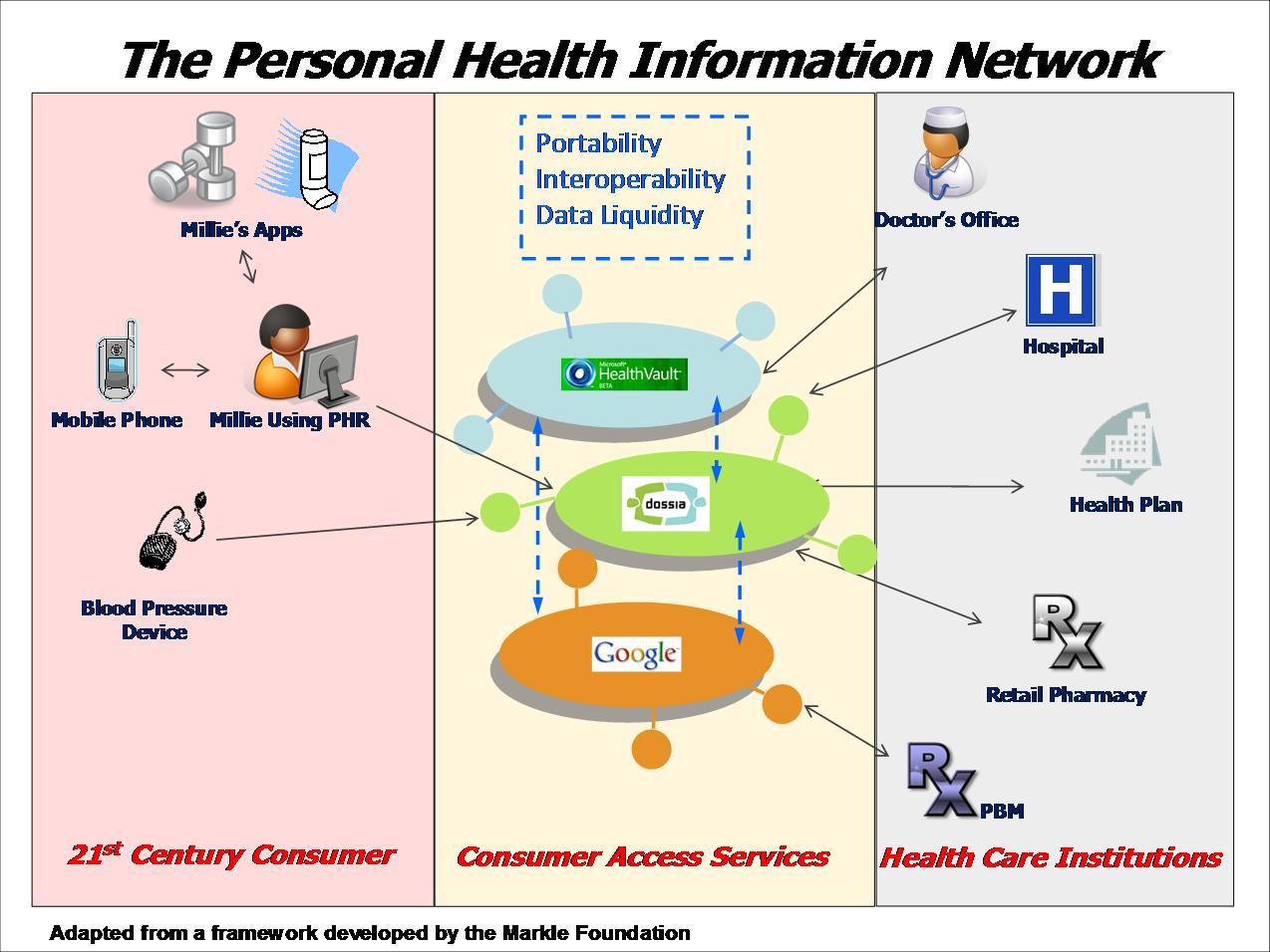 Image Result For Health Infoa