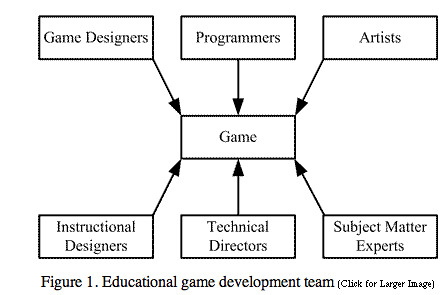 The Process of Game Creation & the Game Design Document | Digital ...