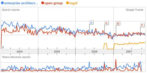 Google Trend of Enterprise Architecture vs Open Group vs Togaf
