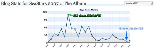 The Album › Blog Stats — WordPress