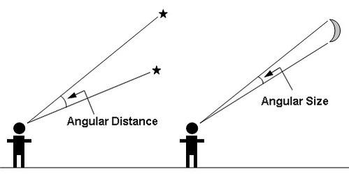 angular distance_size