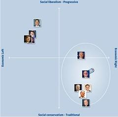 Electoral Compass 2008