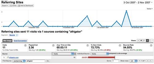 Analytics 5 Afrigator