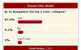 NDTV Poll on Bangalore