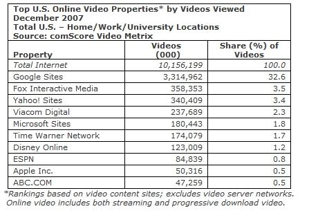 comScore video data 2