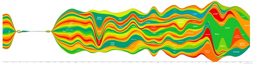 MUSIC: 200603-200803 Listening History Graph