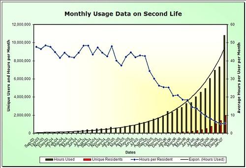 Second Life Usage Graph