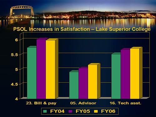 chart 2 - PSOL satisfaction increases