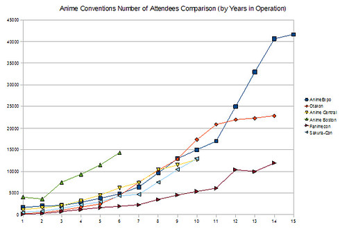 Anime Conventions Number of Attendees Comparison (by Years in Operation)