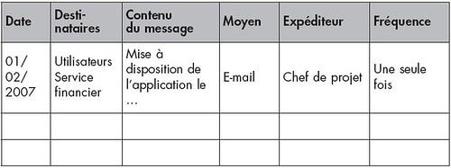 Planning de communication
