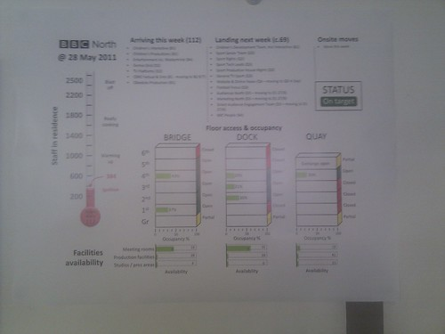 Data visualization in bbc Manchester