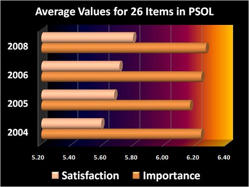 PSOL chart of average student ratings for four years