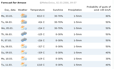 Forecast for Areuse by Swiss Meteo