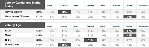 Primary Exit Polls - Democrat Vote by Age and  Marital Status