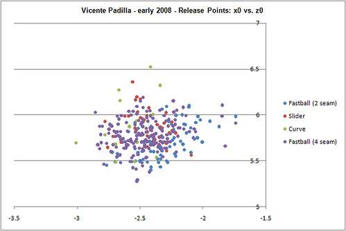 Padilla early 2008 release points