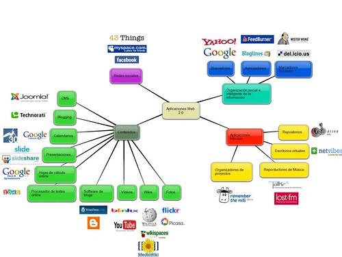 taxonomia_aplicaciones