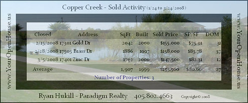 Click here to see the full-sized chart of Home Sales Statistics, March 2008, for Copper Creek, Edmond, OK