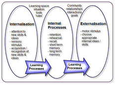 Key stages of learning