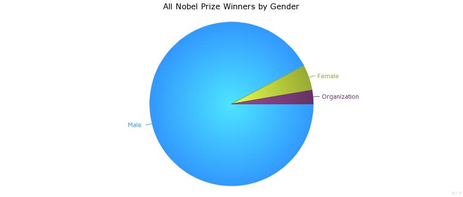 Premis Nobel