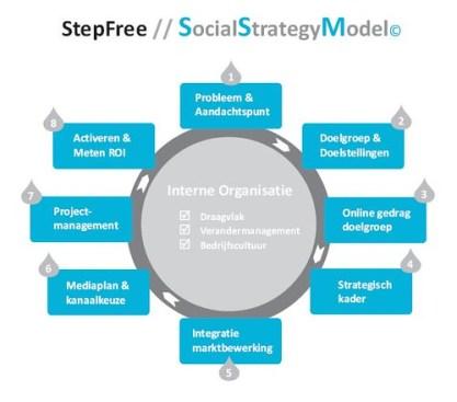 SocialStrategyModel