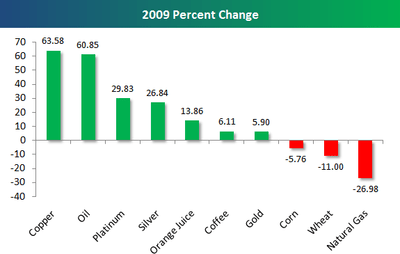 Evolució preu matèries primeres fins juny 2009