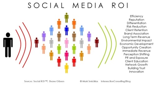 Social media ROI  - Intersection Consulting on Flickr