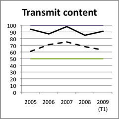 Feature adoption - Transmit Content - Wf vs Bb