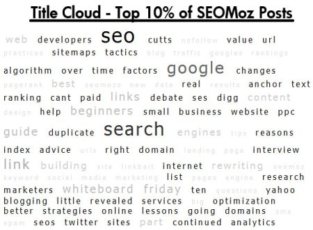 Title Cloud - Top 10% of SEOmoz Post