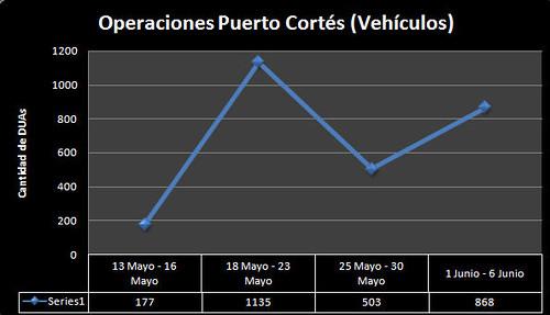 Operaciones de SARAH 4 primeras semanas en Puerto Cortés