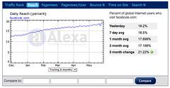Facebook Alexa Stats