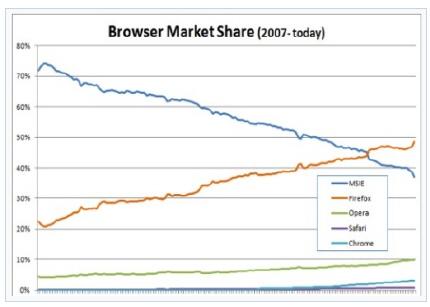 Firefox: 50 % en Europa Central