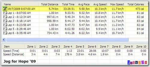FR60 Stats - Jog for Hope '09