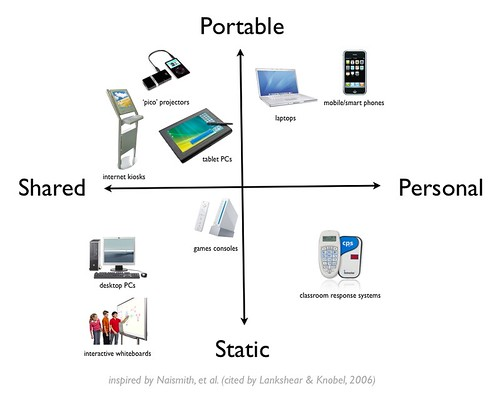 Educational technology classified