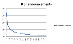 Number of coordinator announcements - Webfuse 2005