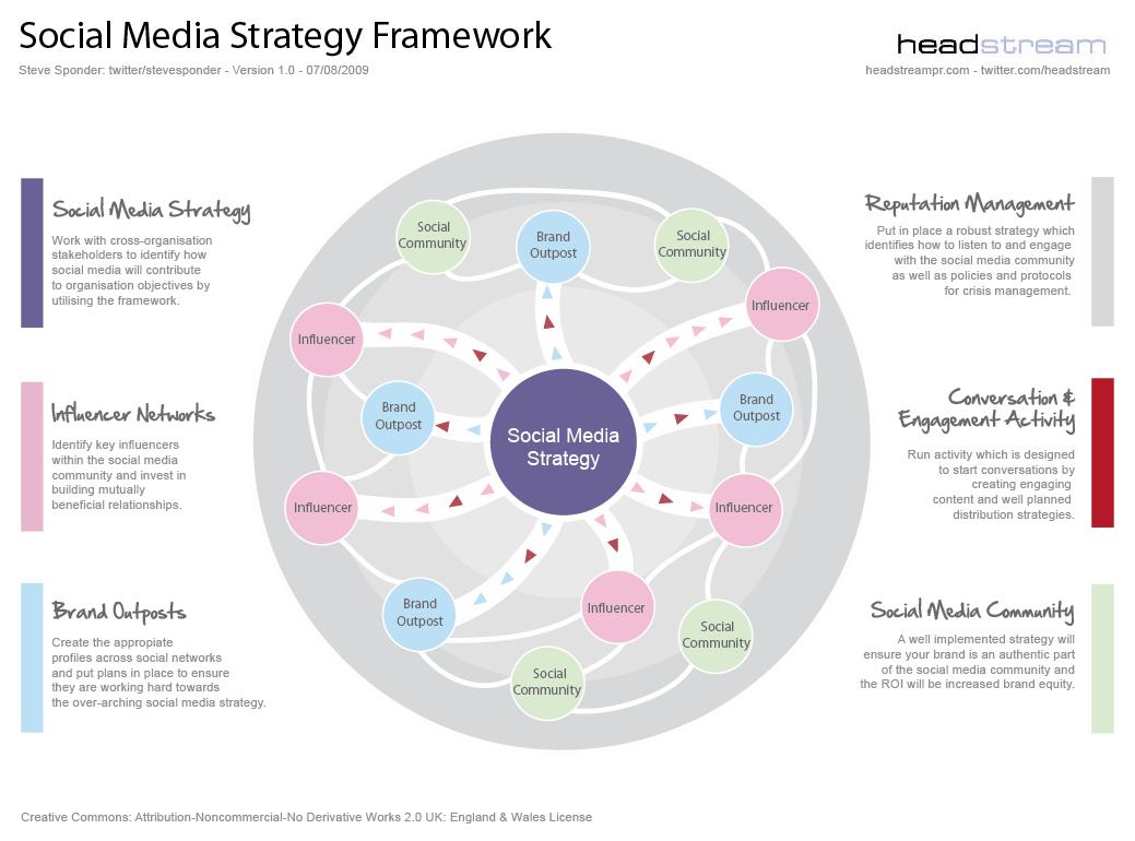 Social Media Strategy Framework v1.0