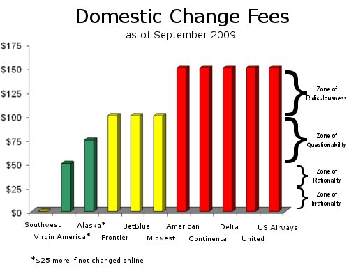 Domestic Change Fees