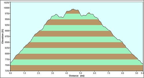 Sugarloaf Mountain Hike Profile