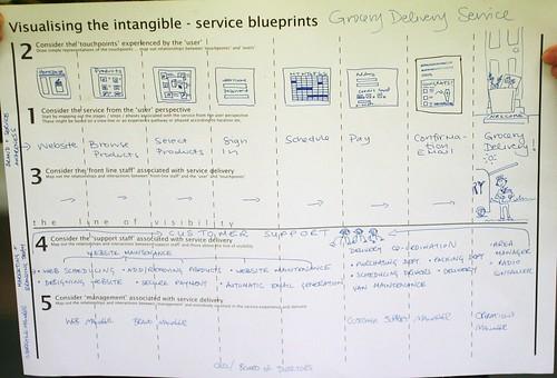 Service Blueprints