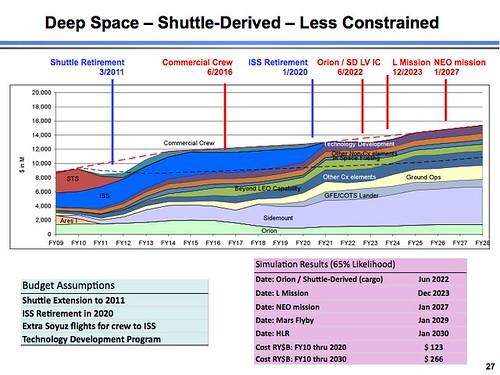 Deep space - Shuttle Derived