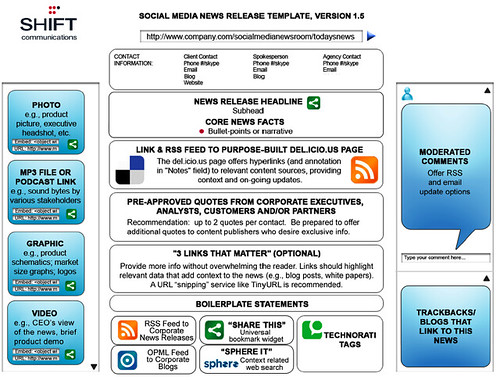 Social Media Releases and the University Press Office | OUseful.Info ...