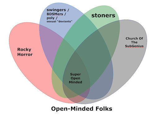 20090730 - Venn diagram of open-minded groups