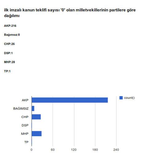 Kanun teklifi vermeye önayak olmayan, ilk imzacı olmayan milletvekillerinin partilere göre dağılımı