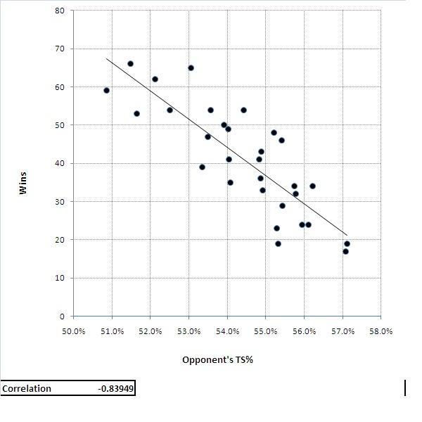 Liston's Graph