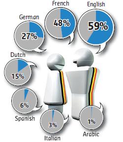 Languages in Belgium - 1