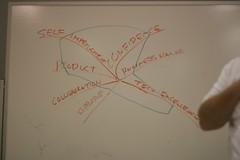 The Seven Pillars of an Agile Developer